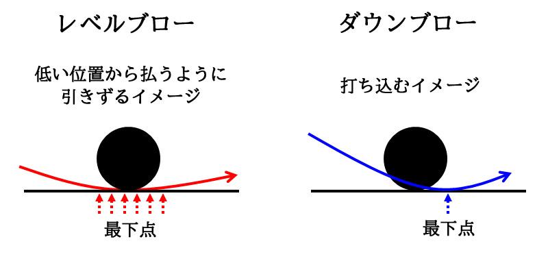 傾斜はダウンブローの打ち方